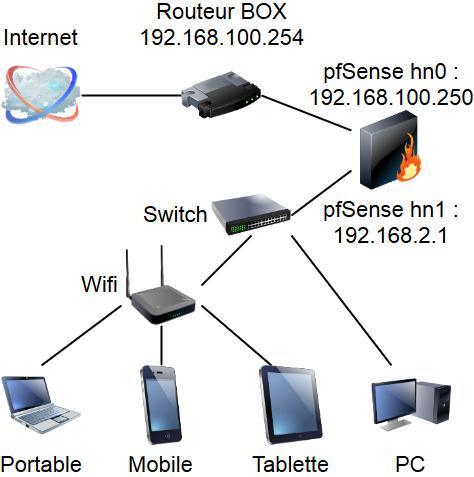 Branchement d'adresse IP